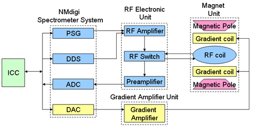 The framework of NIUMAG bench top NMR