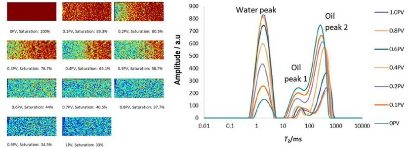 HIGH-PRESSURE, HIGH-TEMPERATURE Displacement NMR/MRI System for Rock Core testing results